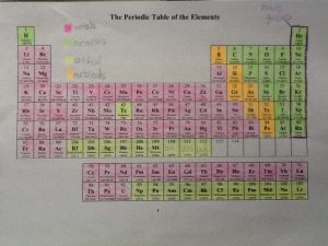 Questioning, Monitor & Clarify, Periodic Table 014